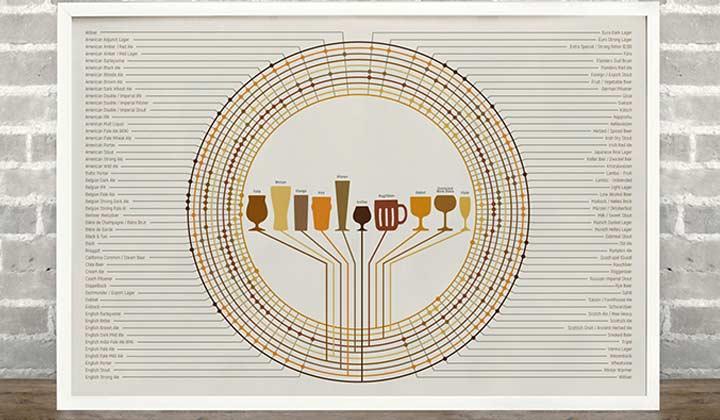 Infographie sur les verres à utiliser en fonction du style de la bière