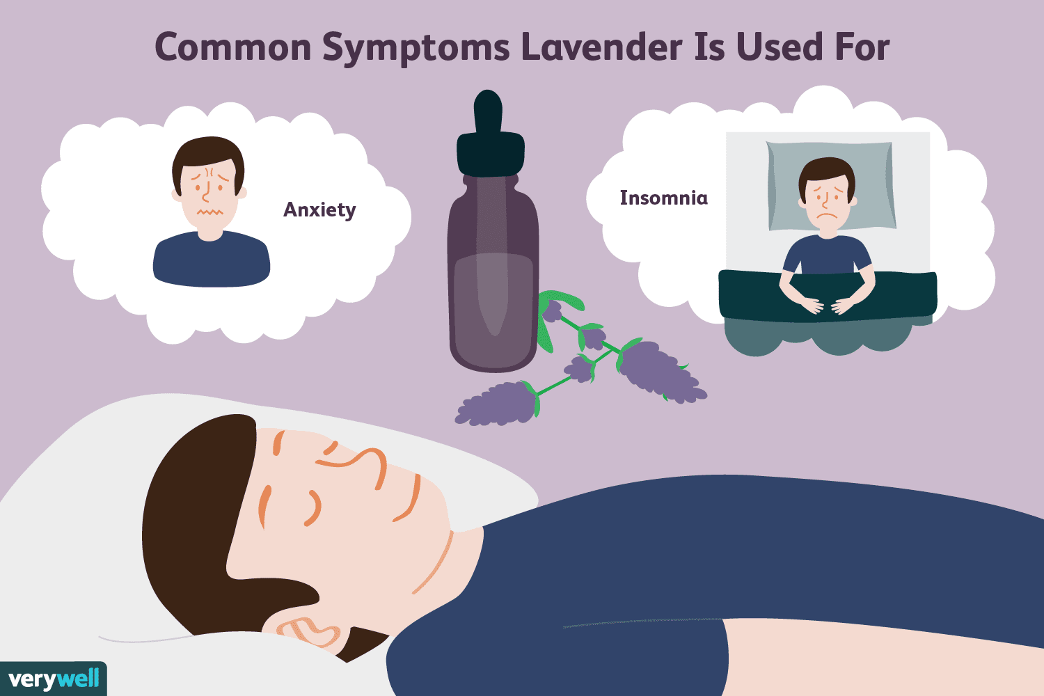 """Common Symptoms lavender is used for"" guy sleeps with bubbles above of anxiety and insomnia"