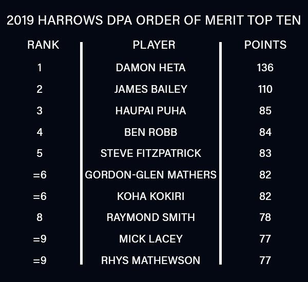 Dart Players Australia Order of Merit (PDC)