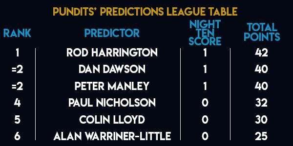 Unibet Premier League Pundits's Predictions League Table (PDC)