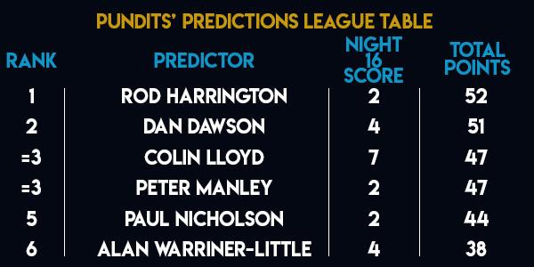 Unibet Premier League Pundits Predictions League (PDC)