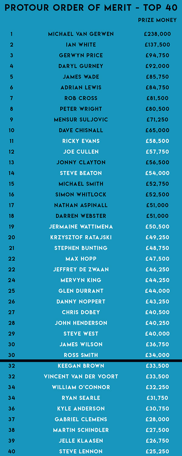 ProTour Order of Merit (PDC)