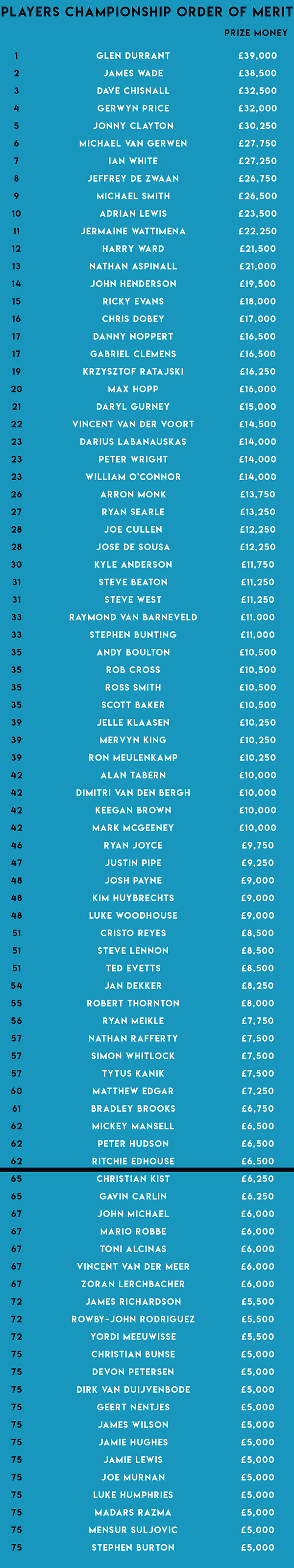 Players Championship Order of Merit (PDC)