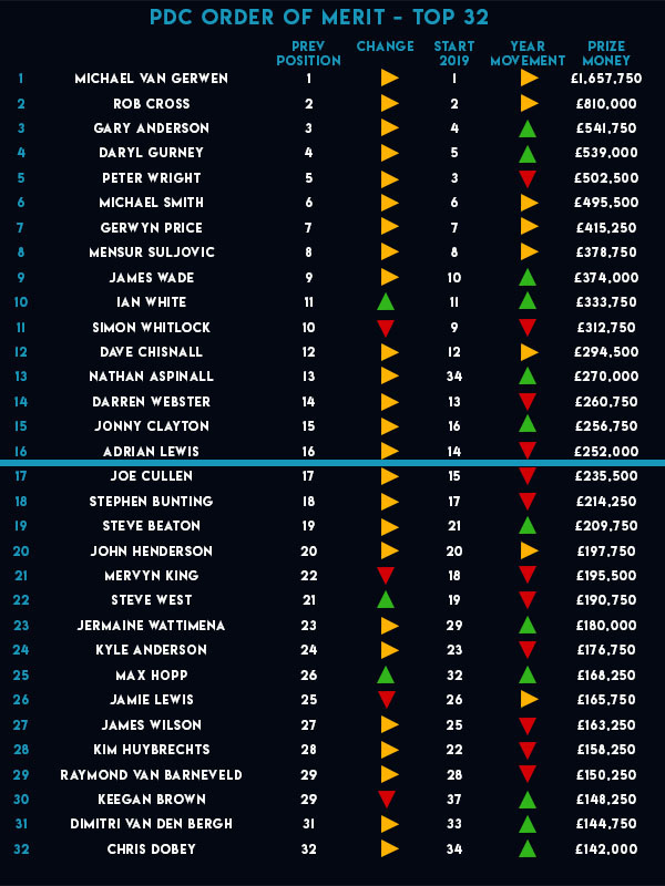 PDC Order of Merit (PDC)