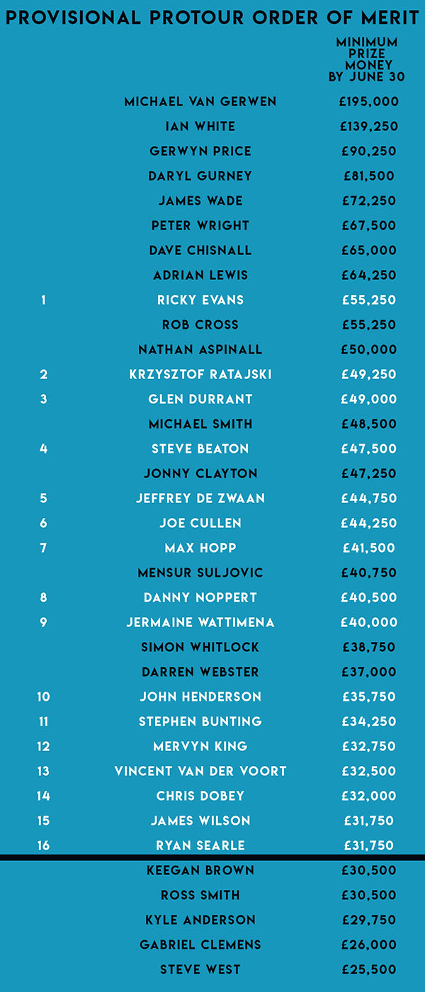 Provisional ProTour Order of Merit (PDC)