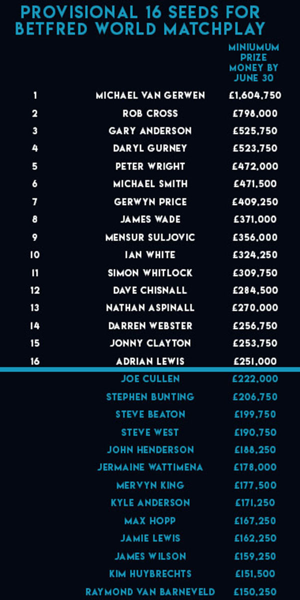 Provisional PDC Order of Merit (PDC)