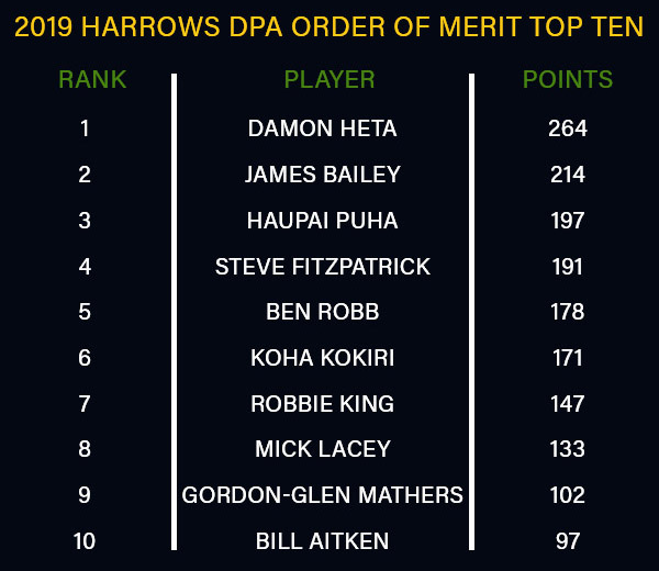 Dart Players Australia Order of Merit (PDC)