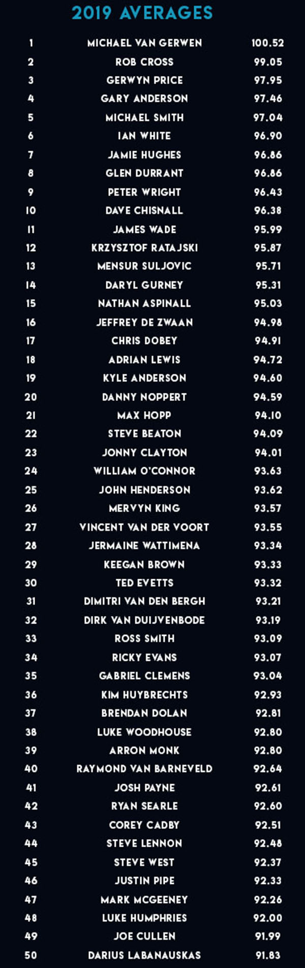 PDC averages 2019 (PDC)