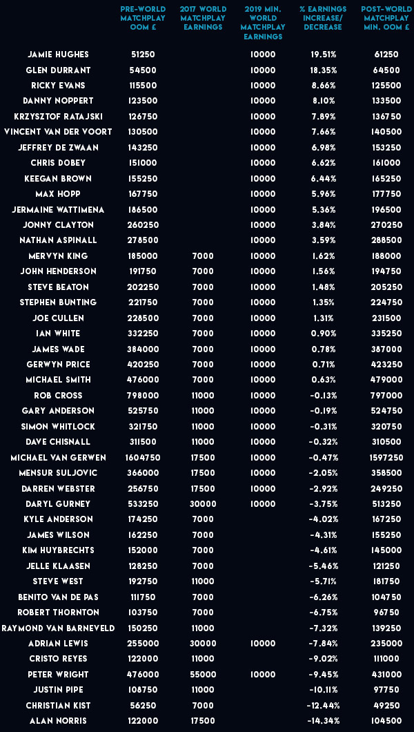 World Matchplay ranking money (PDC)