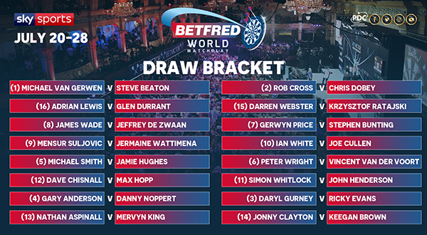 Betfred World Matchplay draw (PDC)