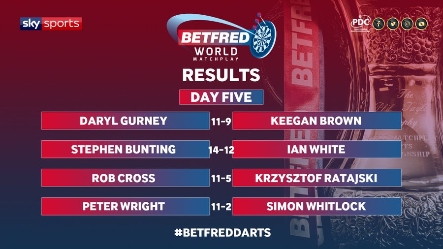 World Matchplay results (PDC)