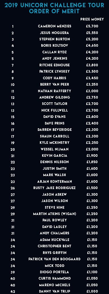 Challenge Tour Order of Merit (PDC)