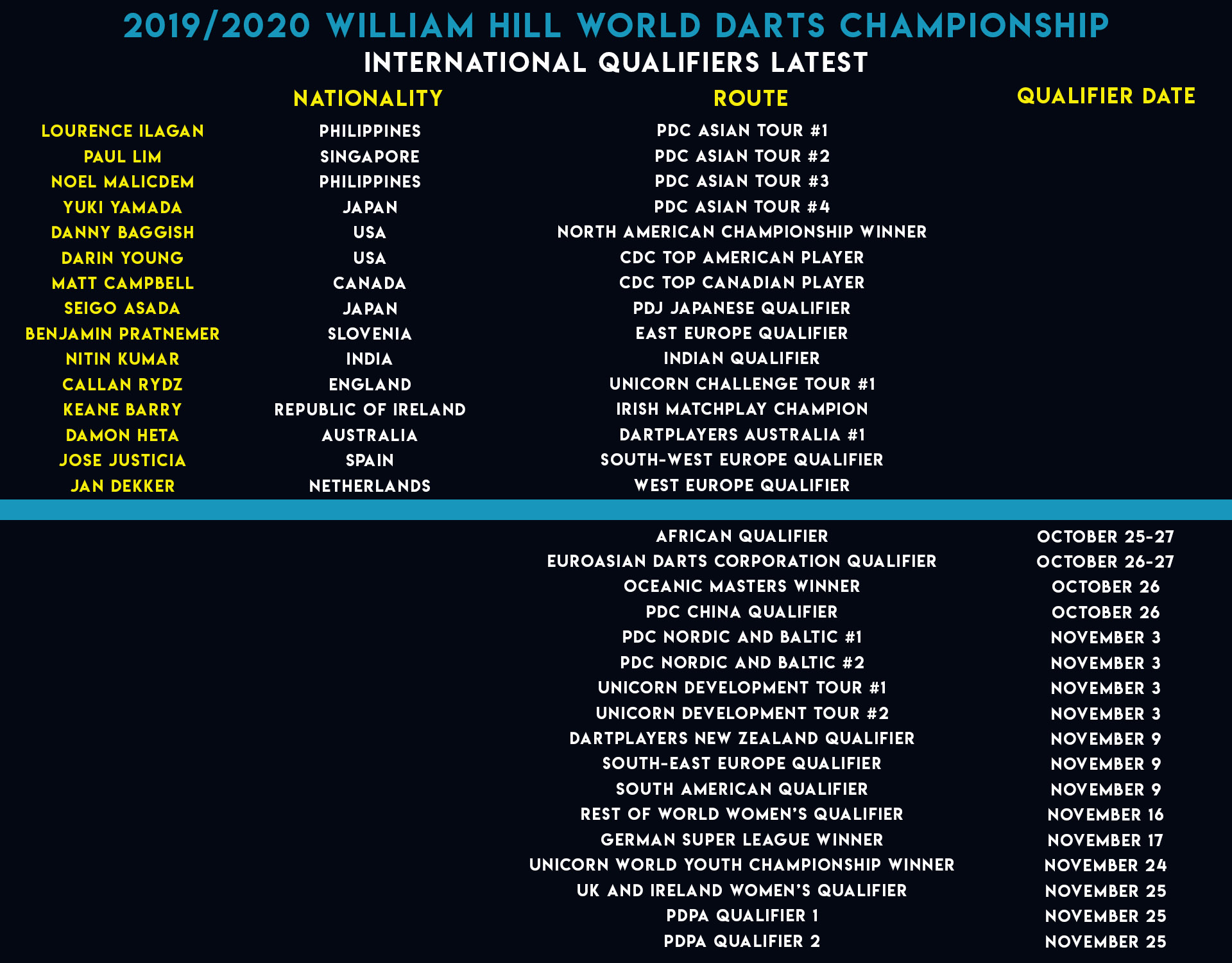 World Championship International Qualifiers (PDC)