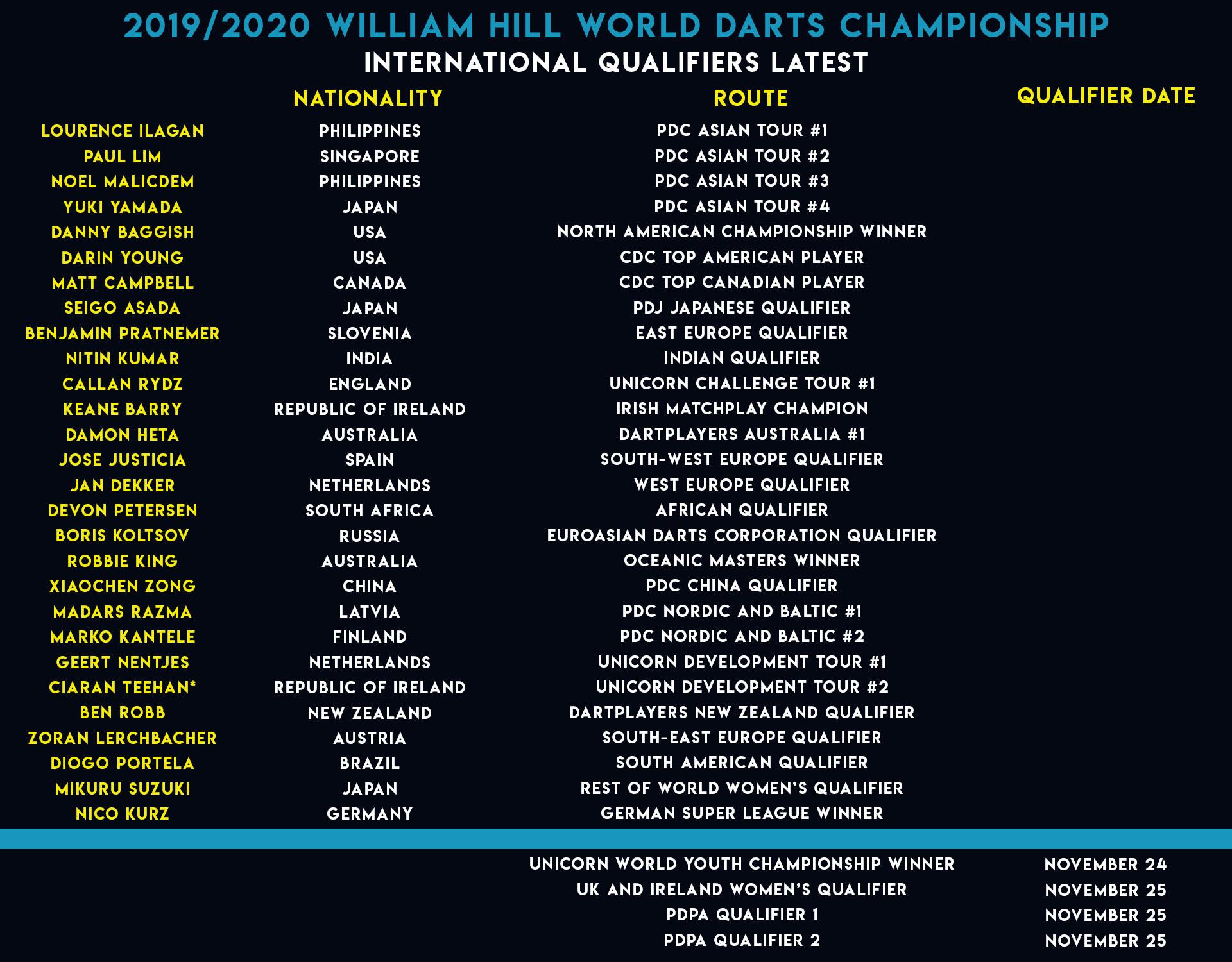 World Championship International Qualifiers list (PDC)