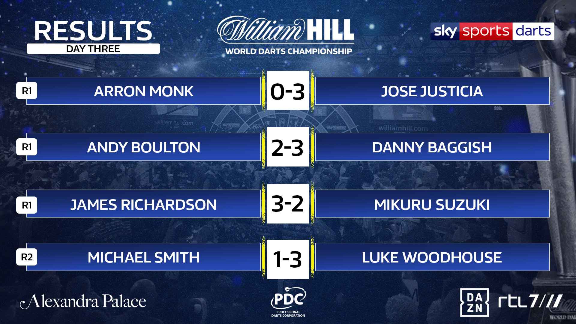 World Championship result (PDC)