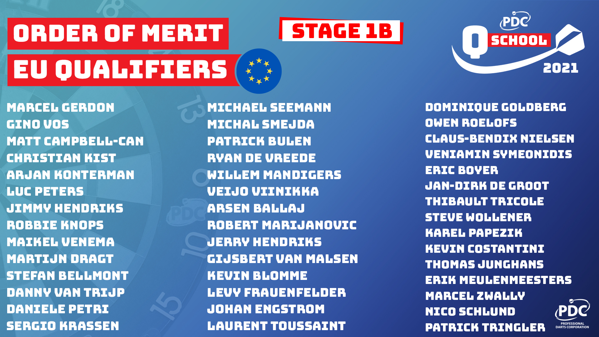 European Stage 1B Order of Merit Qualifiers
