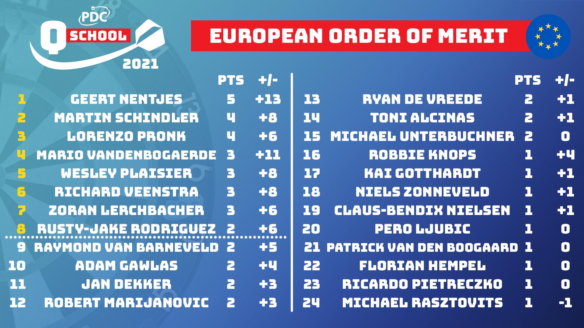 European Q School Final Stage Order of Merit