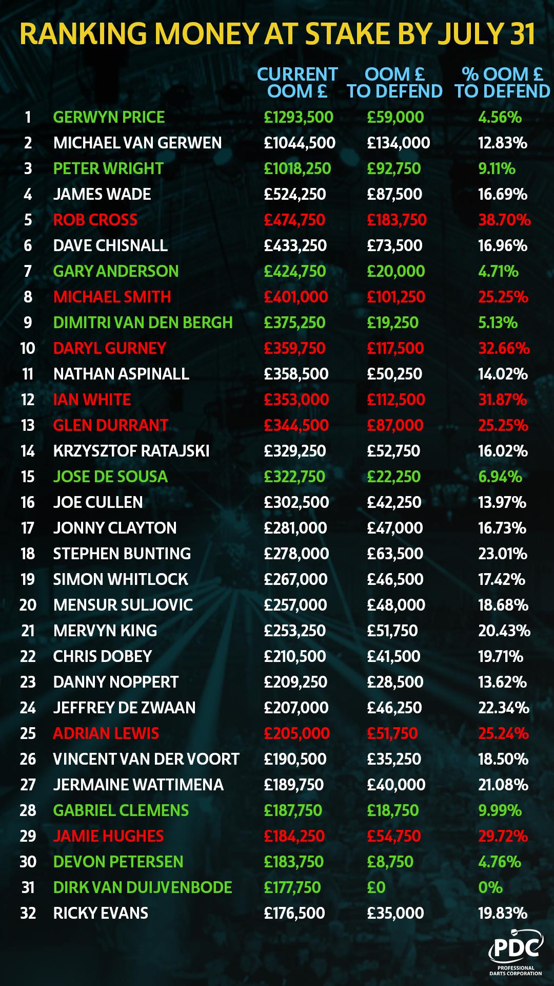 Ranking money at risk