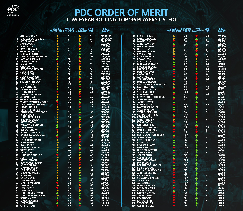 PDC Order of Merit