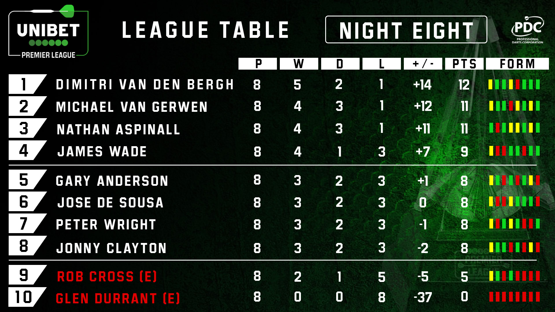 Unibet Premier League table