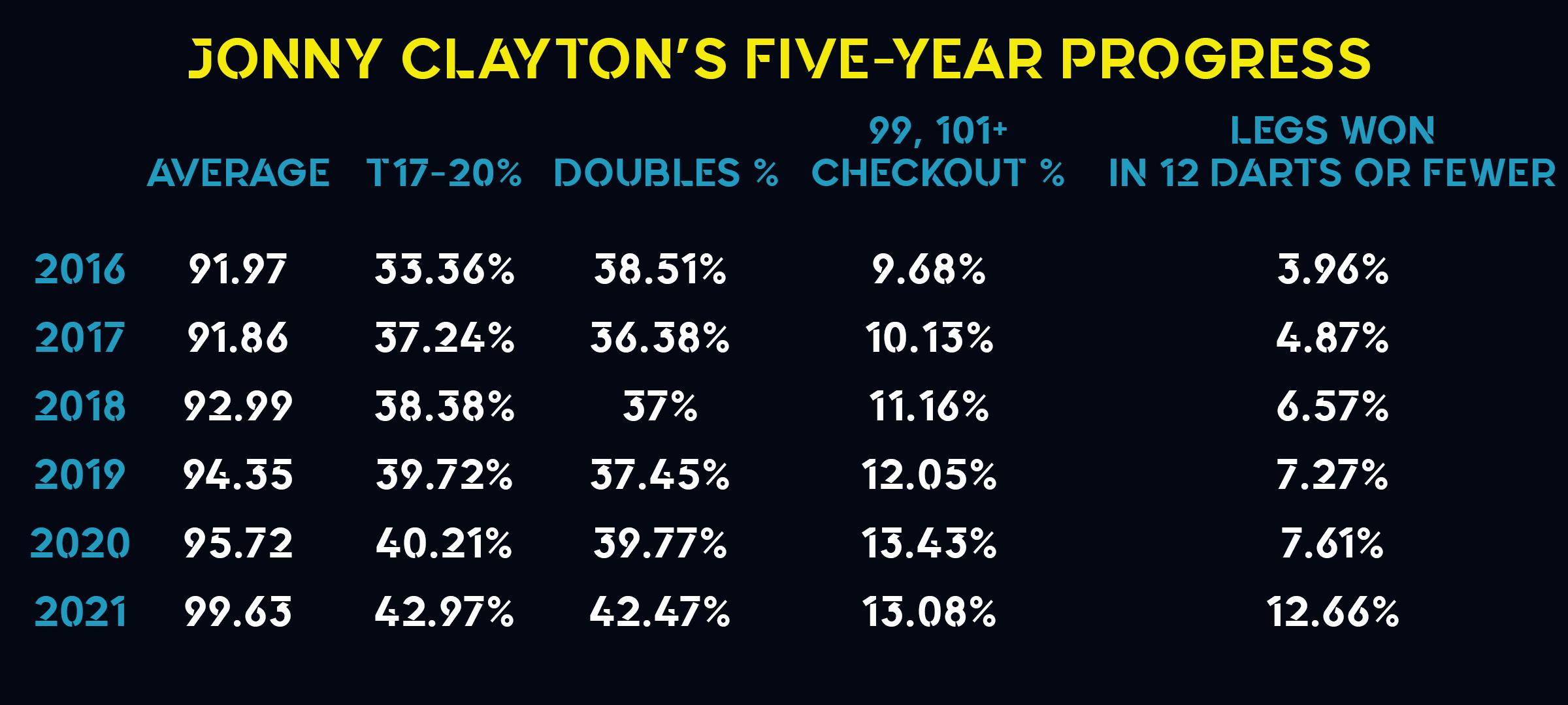 Jonny Clayton stats 2016-2021