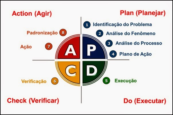 Ciclo PDCA (Plan, Do, Check, Action)