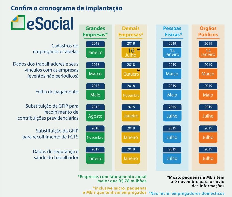 Cronograma de implantação eSocial
