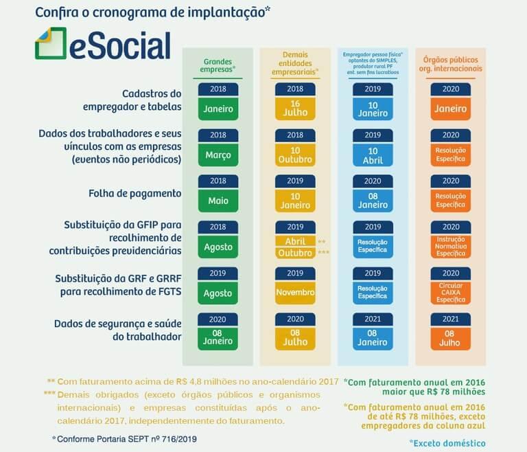 Cronograma de implantação do eSocial 2020 oficial