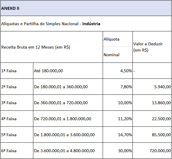 tabela-aliquota-simples-nacional-comercio