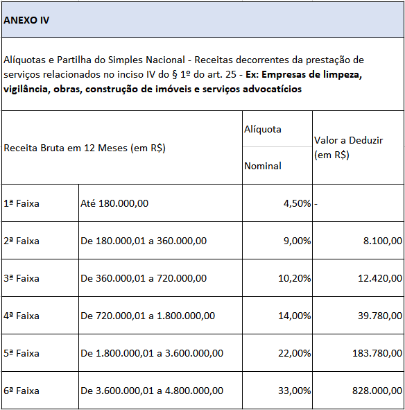 tabela-aliquota-simples-nacional-servicos-2