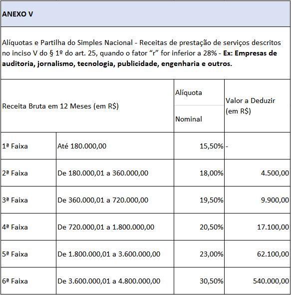tabela-aliquota-simples-nacional-empresas-1