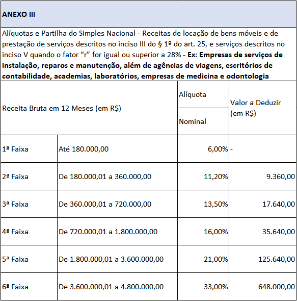 tabela-aliquota-simples-nacional-servicos-1