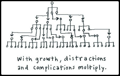 Scaling Up the Organization (Chart!)