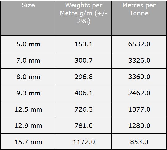 Plastic coated strand weights per meter