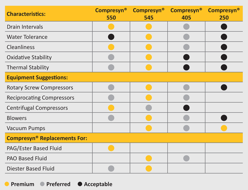 Compresyn Food-Grade Product Comparison Chart