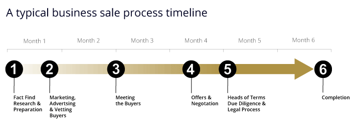 The business process timescale