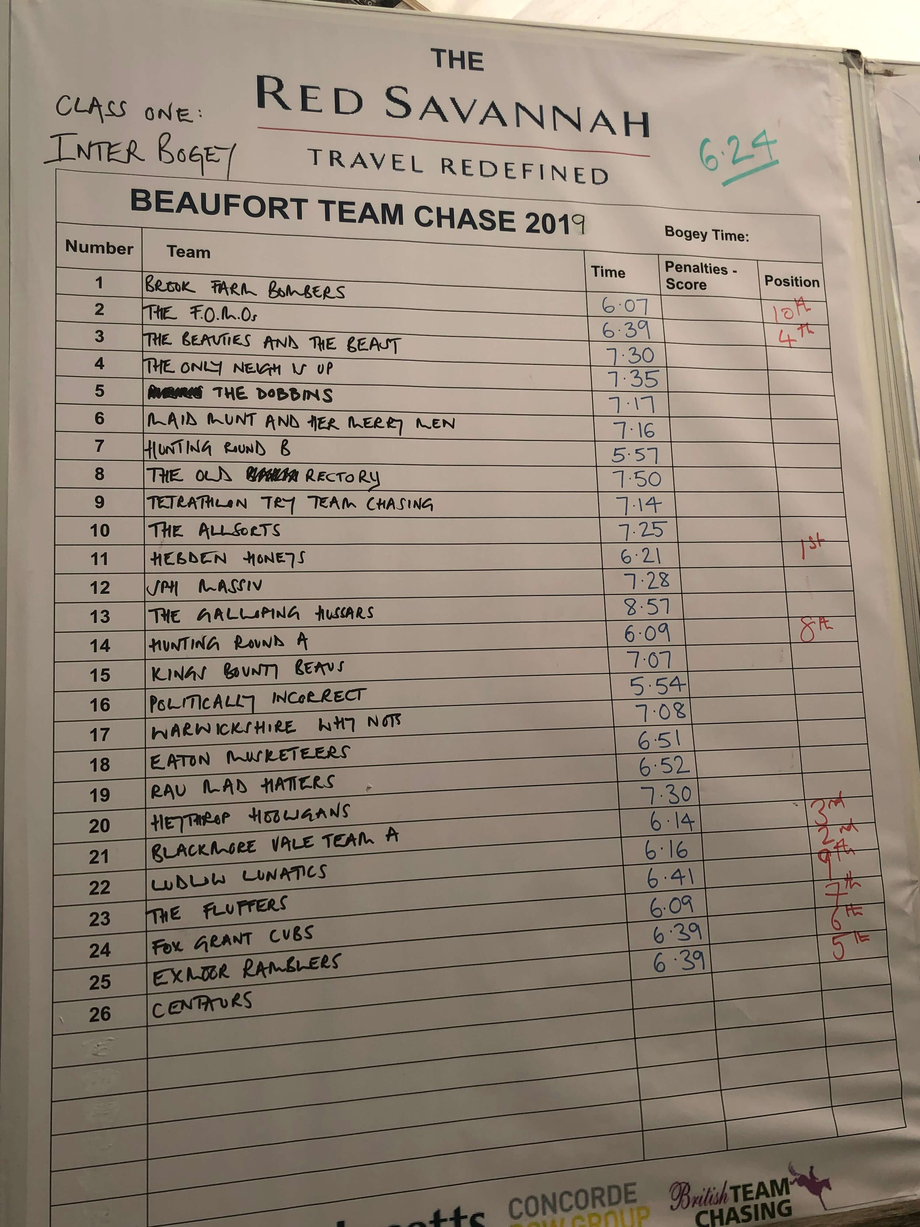 Beaufort Team Chase Bogey Results