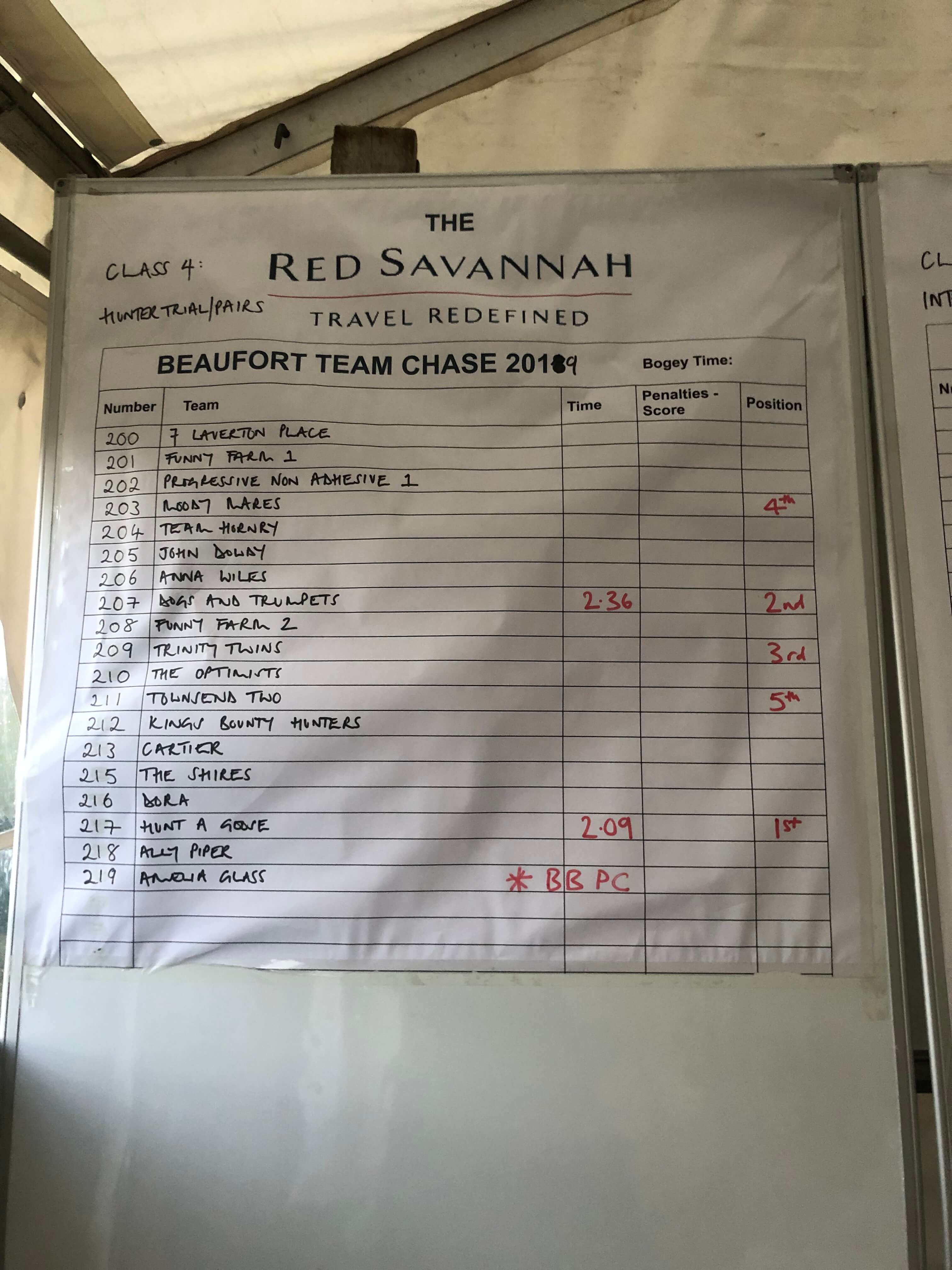 Beaufort Team Chase Pairs Results