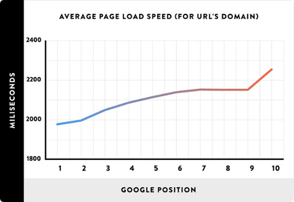 Average page load speed image