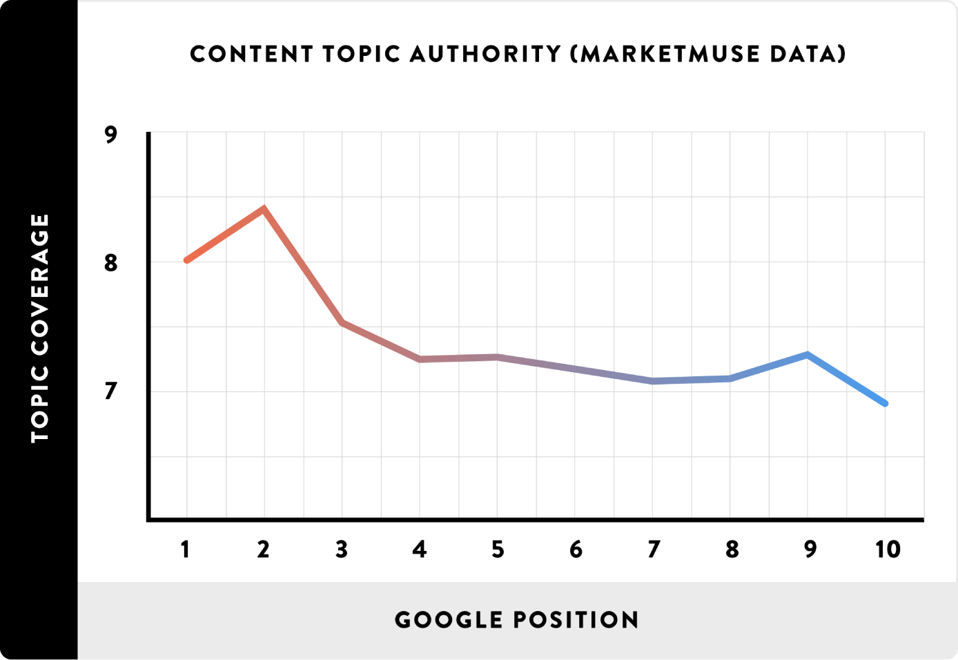 content-topic-authority