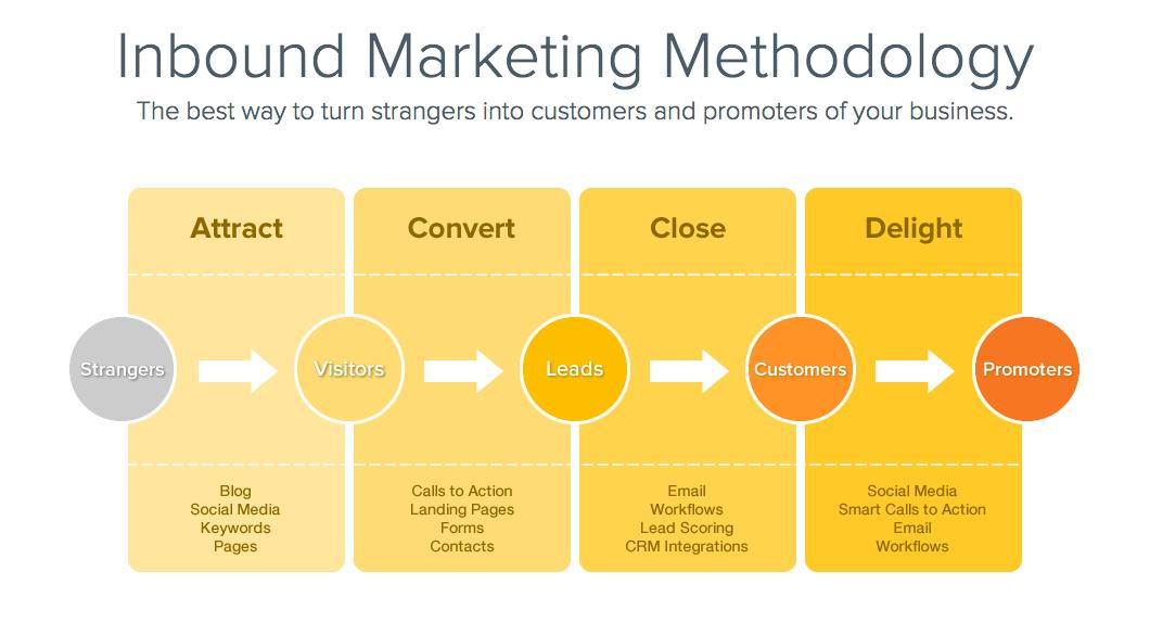 hubspot inbound marketing methodology graphic