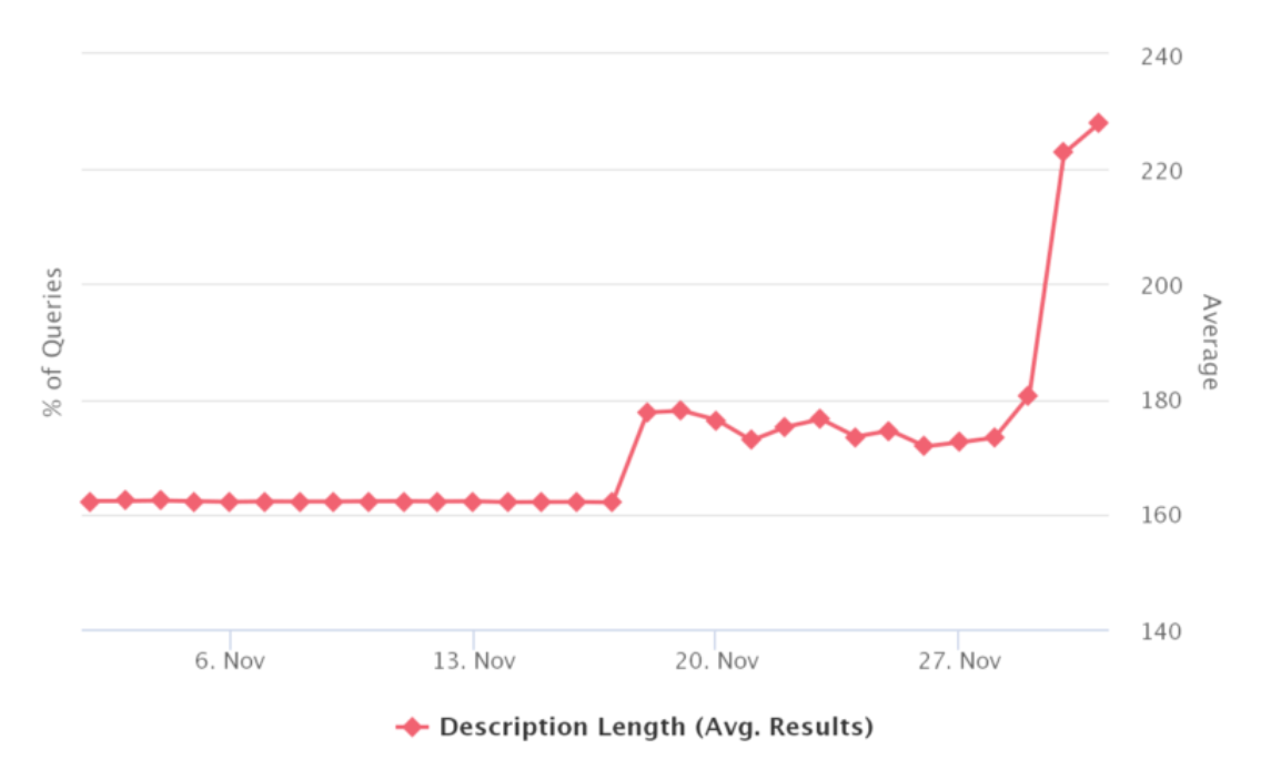 Google snippet length trends