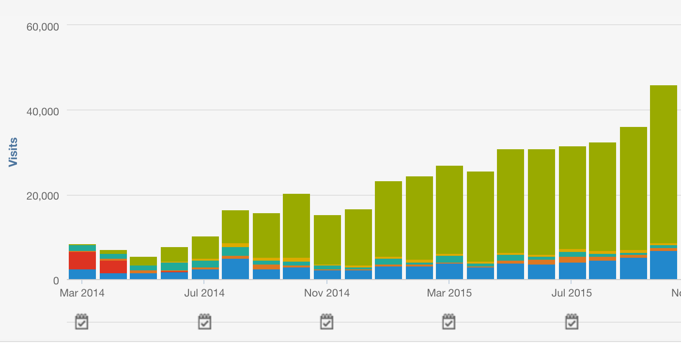 Website traffic over time
