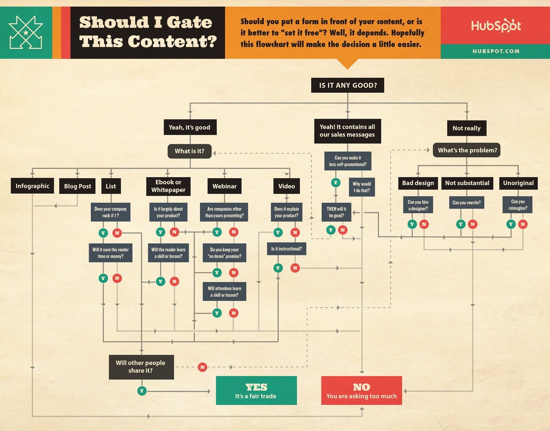 Should-I-Gate-Content-Flowchart-HubSpot.jpg