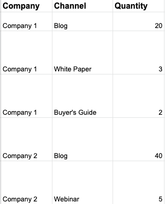close up of company, channel, and quantity columns of spreadsheet