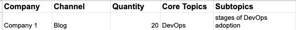 spreadsheet columns company, channel, quantity, core topics, subtopics