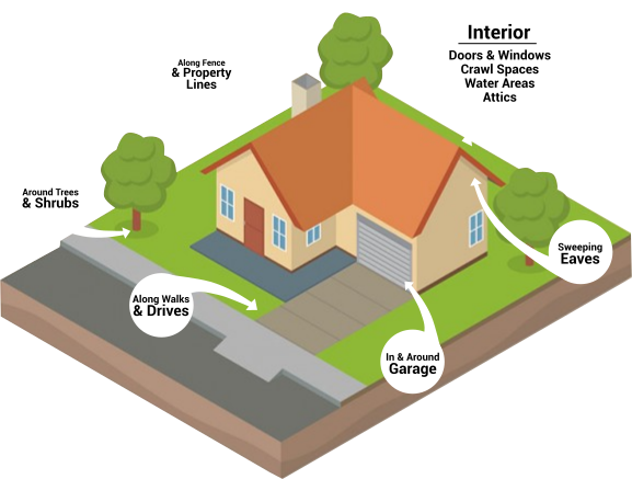 Residential Pest Control House