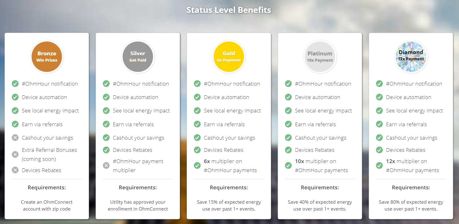 five white panels next to each other showing benefits and requirements of status levels