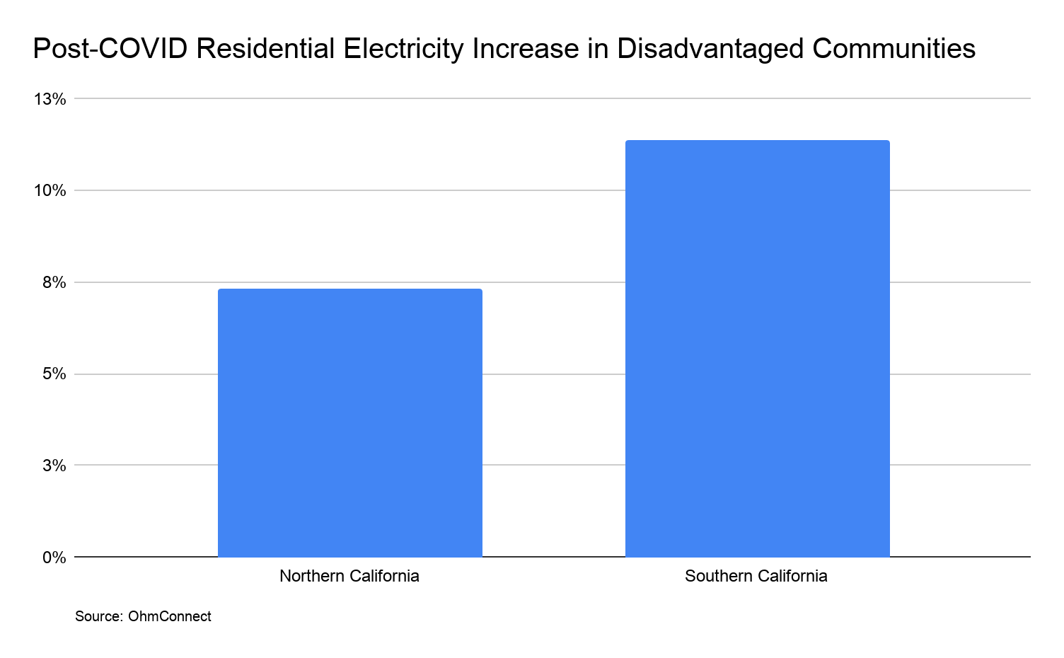 bar chart showing residential electricity increase before and after COVID