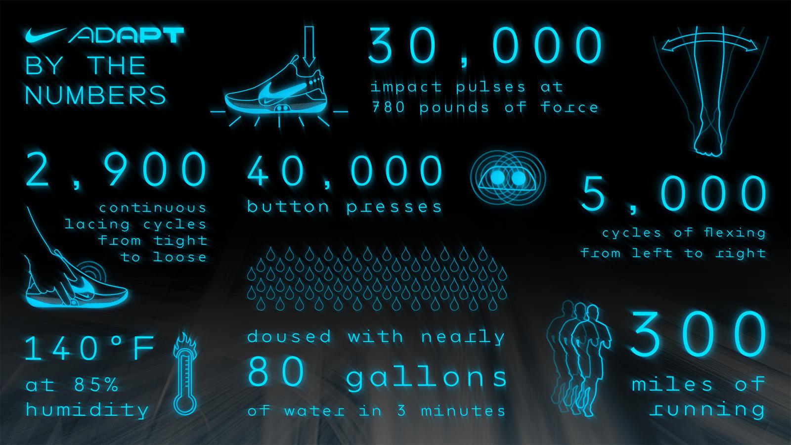 Breaking Down the Nike Adapt BB 18